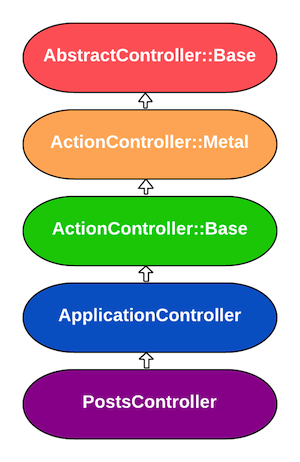 The controller hierarchy
